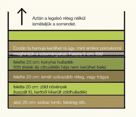 Biokert III. – növényvédelem és komposztálás